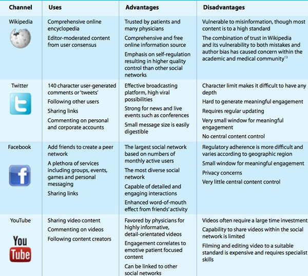IMS Institute Social Media Comparison Chart