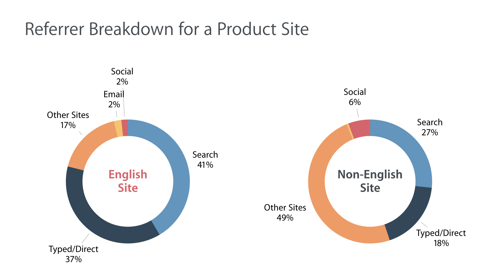 Two pie charts representing visits to English Site and to non-English site. The English site generated 41% traffic from search, whereas the non-English site generated 27% from search. Majority of users from the non-English site are arriving via other sites, such as blogs and news to visit the site.
