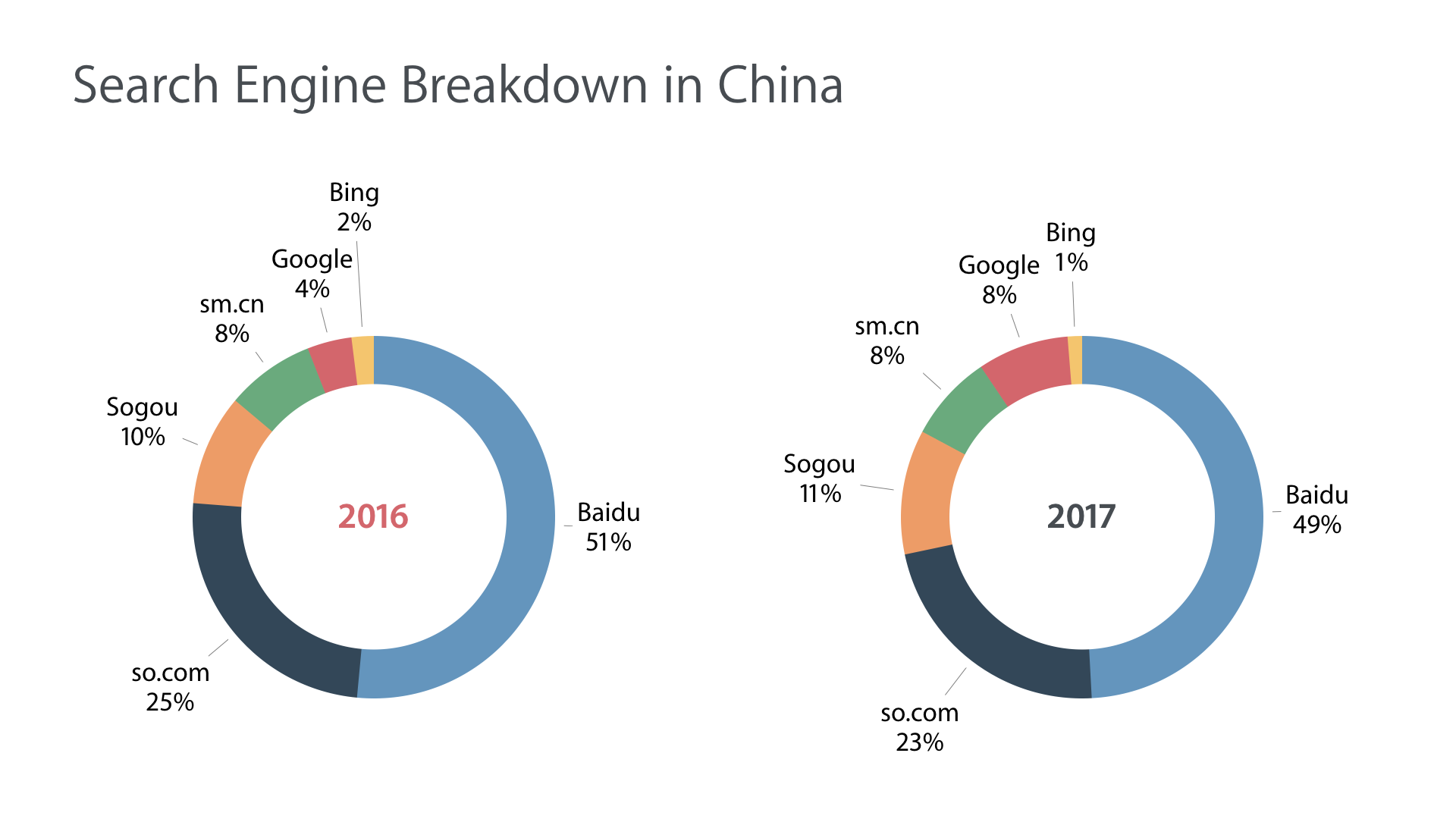 Search Engine Distribution for China between 2016 and 2017. Baidu is losing grounds to new search engines in China, including sm.cn and so.com. Google grew it's market share as well, but it's dwarfed by its Chinese competitors