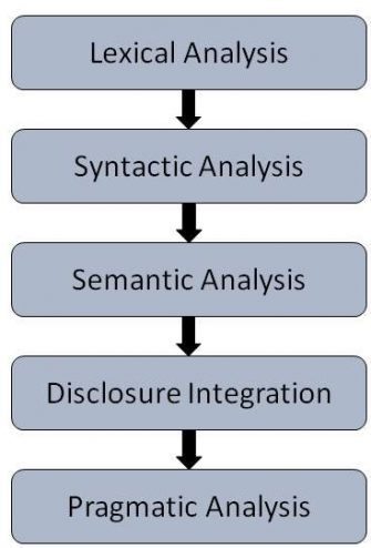 Steps in conducting NLP Analysis: Lexical Analysis, Syntactic Analysis, Semantic Analysis, Disclosure Integration, Pragmatic Analysis